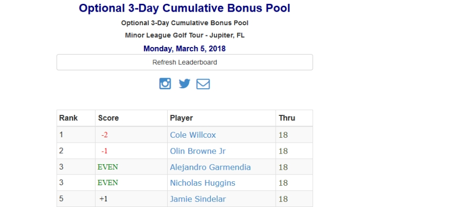 Cumulative Bonus Pool Leaderboard
